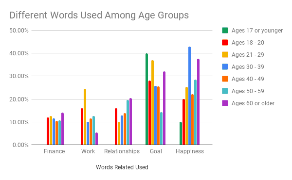 What is Success - Different Words Used Among Age Groups