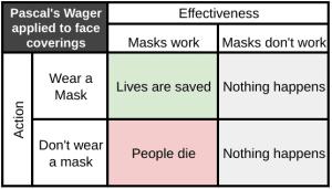 Pascal's Wager masks